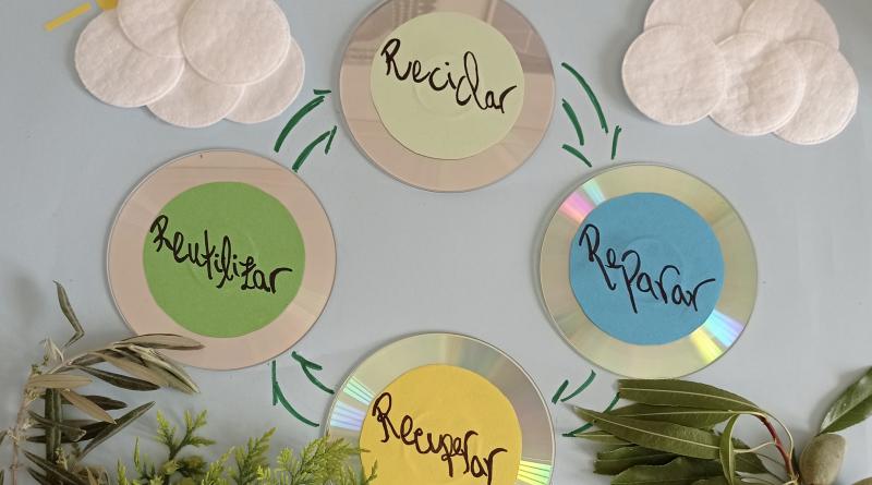 De la economía lineal a la economía circular